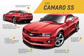 a look back at the evolution of the chevrolet camaro