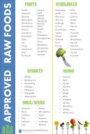 198 best information about diet and vitamins images on pinterest
