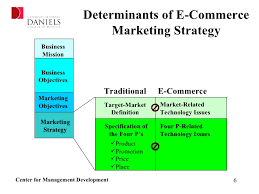 formulating your e commerce marketing strategy