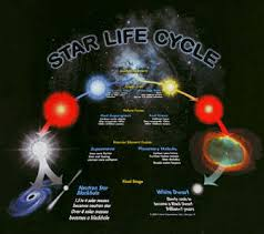 astronomy star life cycle pics about space