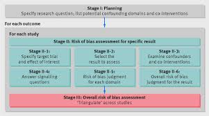 robins i a tool for assessing risk of bias in non randomised