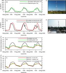 green and cool roofs to mitigate urban heat island effects in the