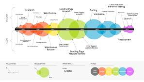 information architecture vs interaction design what are the