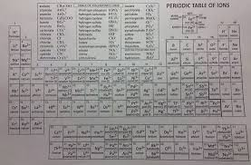 the name says it all naming compounds and writing formulas