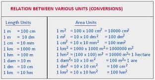 area and perimeter units of area formula of area and perimeter