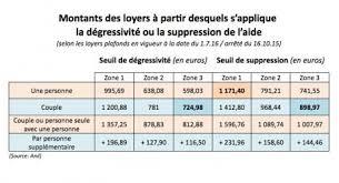 Aides Au Logement Bulle Immobilière Consulter Le Sujet Aides Au Logement Apl