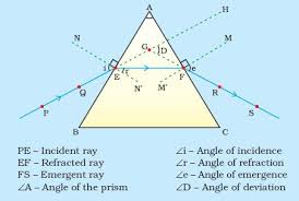 what is a ray of light draw a path of light ray passing through a prism