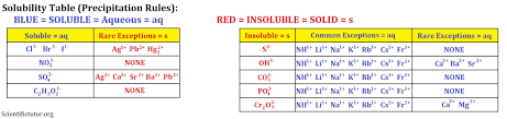 Ions Periodic Table Chem U2013 Precipitation Rules Solubility Table Scientific Tutor