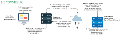 How Dns Works by Constellix How Geodns Works