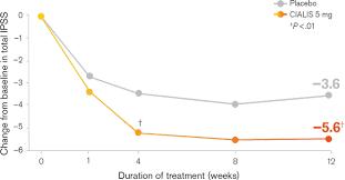 benign prostatic hyperplasia symptom treatment cialis tadalafil