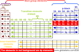 Br Element Periodic Table 4p Elements In Periodic Table Structure Of The Periodic Table