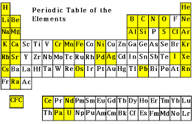 Ta Periodic Table Usgs Isotope Tracers Resources