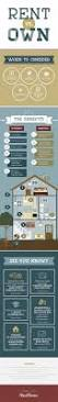 52 best pins for your buyers images on pinterest buying a home