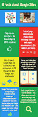 Google Sites File Cabinet Facts About Google Sites By Amy B Popp Infographic