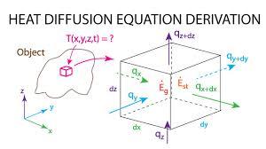 heat transfer l4 p2 derivation heat diffusion equation