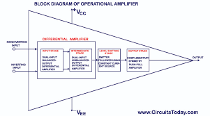 operational amplifier op amp basics ideal op amp working inverting