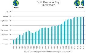 past earth overshoot days earth overshoot day