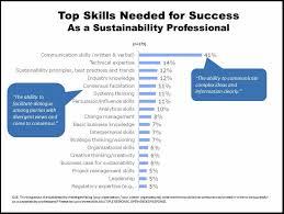 People Skills Resume Sustainability Professionals Master Your Soft Skills Ecofluence