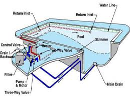 conversion for swimming pool overflow system to skimmer system