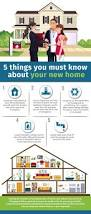 5 things you must know about your new home u2013 infographic portal