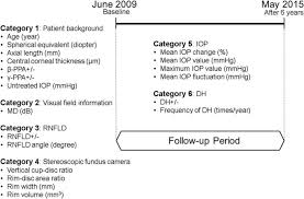 Legal Blindness Diopter Prediction Of Visual Field Progression In Patients With Primary