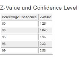 quiz u0026 worksheet confidence intervals u0026 normal distribution