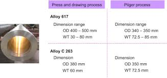 Alloy 263 ScienceDirect
