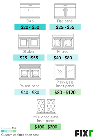 how much are custom cabinet doors 2021 cost to install custom cabinets cost of custom cabinets