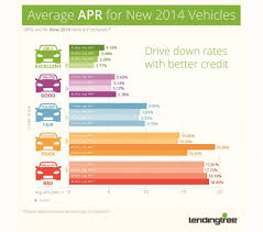 lexus new car loan rates your credit score u0026 your auto loan 4 things you can do to get a