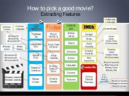 a linked data based decision tree classifier to review movies