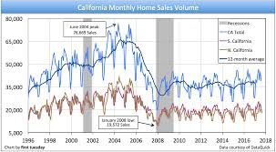 housing trends 2017 california home sales volume lays low first tuesday journal