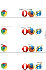 Who Are We Browsers Meme - internet explorer meme what do we want explorer best of the funny meme