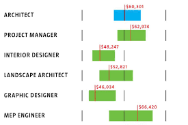 Interior Project Manager Jobs 2013 Aia Compensation Report Architect Magazine Business