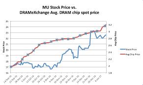 Seeking Dram Updated Dram Spot Price Graphs Electric Phred Seeking Alpha