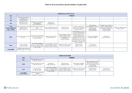 chambre d application des peines réforme de la prescription pénale nouveaux délais et application