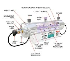 uv light water treatment water treatment