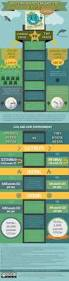 Tiny Home Movement by Tiny House News Digest Infographics About The Tiny House Movement