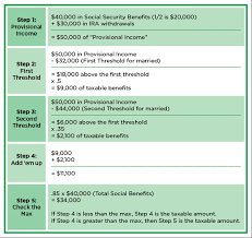 Federal Tax Table For 2014 Calculator Figures How Much Social Security Benefit Is Taxable