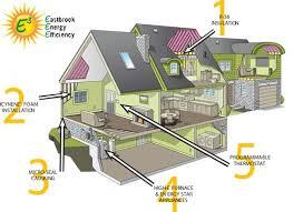 Efficiency Home Plans Efficient Home Design Fantastic Energy House Plans 23 Ericakurey Com