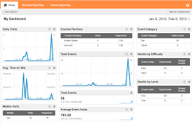 tutorial android user user behavior with google analytics sdk for android