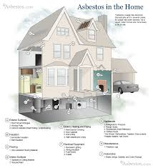 All In The Family House Floor Plan Asbestos An Overview Of What It Is U0026 Exposure Risks
