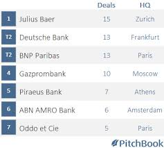 Investment Banking League Tables A Win For Bnp Paribas As Gm Leaves Europe In U20ac2 2b Deal