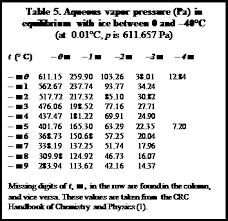 Water Properties Table Fundamental Characteristics Of Water