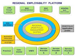 the nedcar mca employability challenge 3portfolio theo mensen cwi