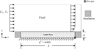 improvement of forced convection cooling due to the attachment of