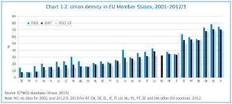 industrial relations in europe 2014