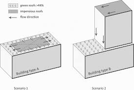 bureau avec tr eau runoff reduction effects of green roofs in vancouver bc kelowna