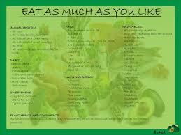 banting me crazy u2013 food lists health fitness thinspo u2013 urban angels
