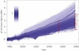 broad range of 2050 warming from an observationally constrained