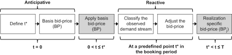 bid price a two stage bid price for make to order revenue management